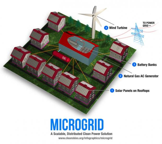 Are Small Scale Renewable Energy Grids Already Starting To